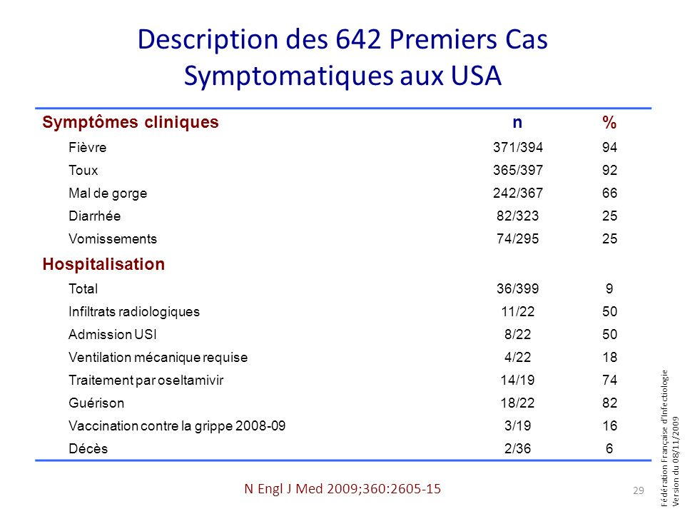 Fédération Française dInfectiologie Version du 08/11/2009 Description des 642 Premiers Cas Symptomatiques aux USA Symptômes cliniquesn% Fièvre371/3949