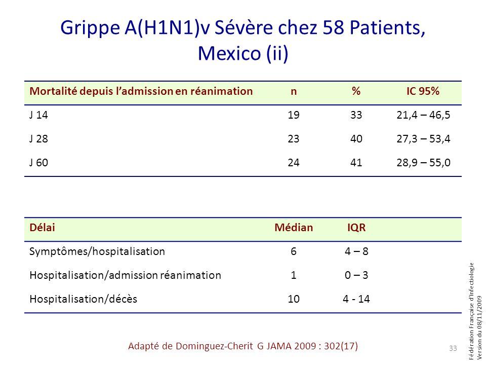 Fédération Française dInfectiologie Version du 08/11/2009 Grippe A(H1N1)v Sévère chez 58 Patients, Mexico (ii) Mortalité depuis ladmission en réanimat