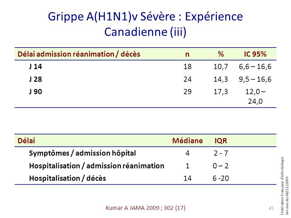 Fédération Française dInfectiologie Version du 08/11/2009 Grippe A(H1N1)v Sévère : Expérience Canadienne (iii) Délai admission réanimation / décèsn%IC