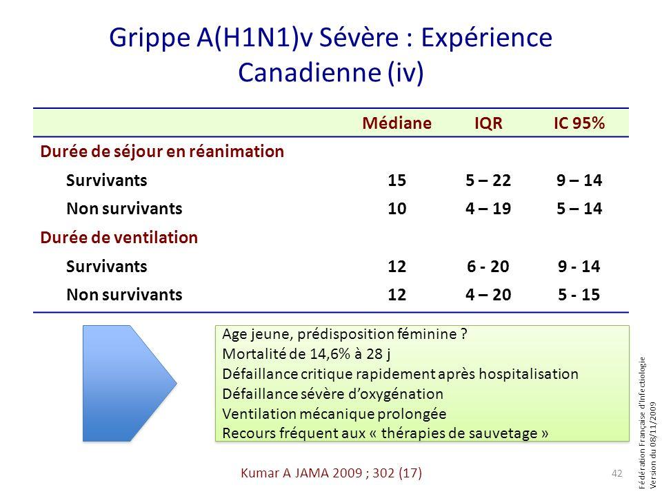 Fédération Française dInfectiologie Version du 08/11/2009 Grippe A(H1N1)v Sévère : Expérience Canadienne (iv) MédianeIQRIC 95% Durée de séjour en réan