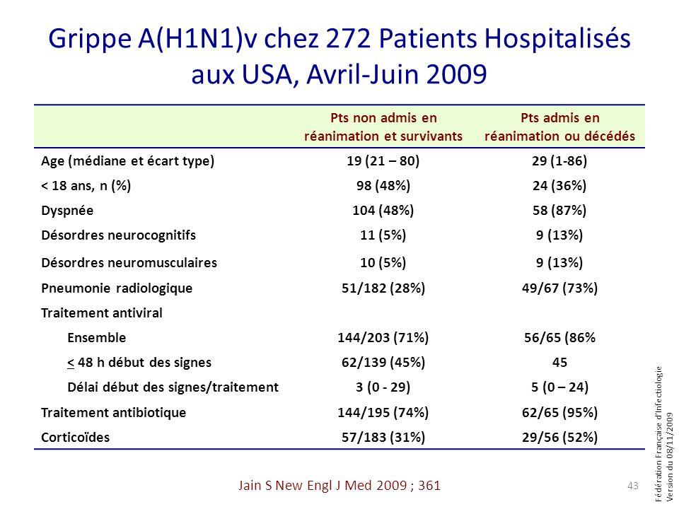Fédération Française dInfectiologie Version du 08/11/2009 Grippe A(H1N1)v chez 272 Patients Hospitalisés aux USA, Avril-Juin 2009 Pts non admis en réa