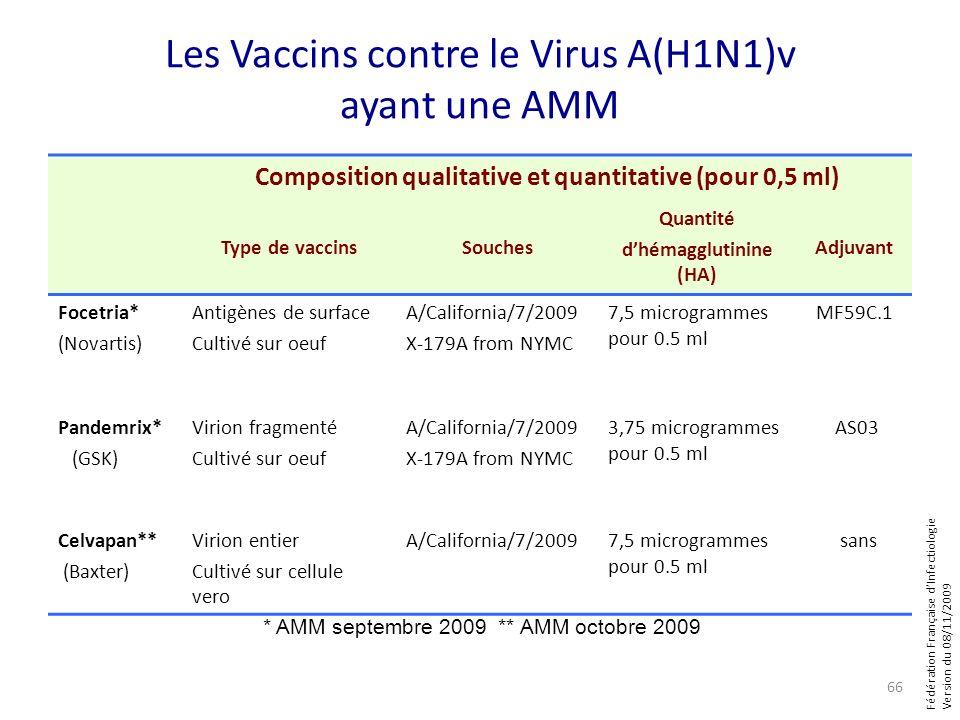 Fédération Française dInfectiologie Version du 08/11/2009 Les Vaccins contre le Virus A(H1N1)v ayant une AMM Composition qualitative et quantitative (