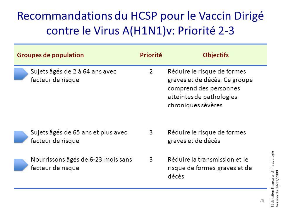 Fédération Française dInfectiologie Version du 08/11/2009 Recommandations du HCSP pour le Vaccin Dirigé contre le Virus A(H1N1)v: Priorité 2-3 Groupes