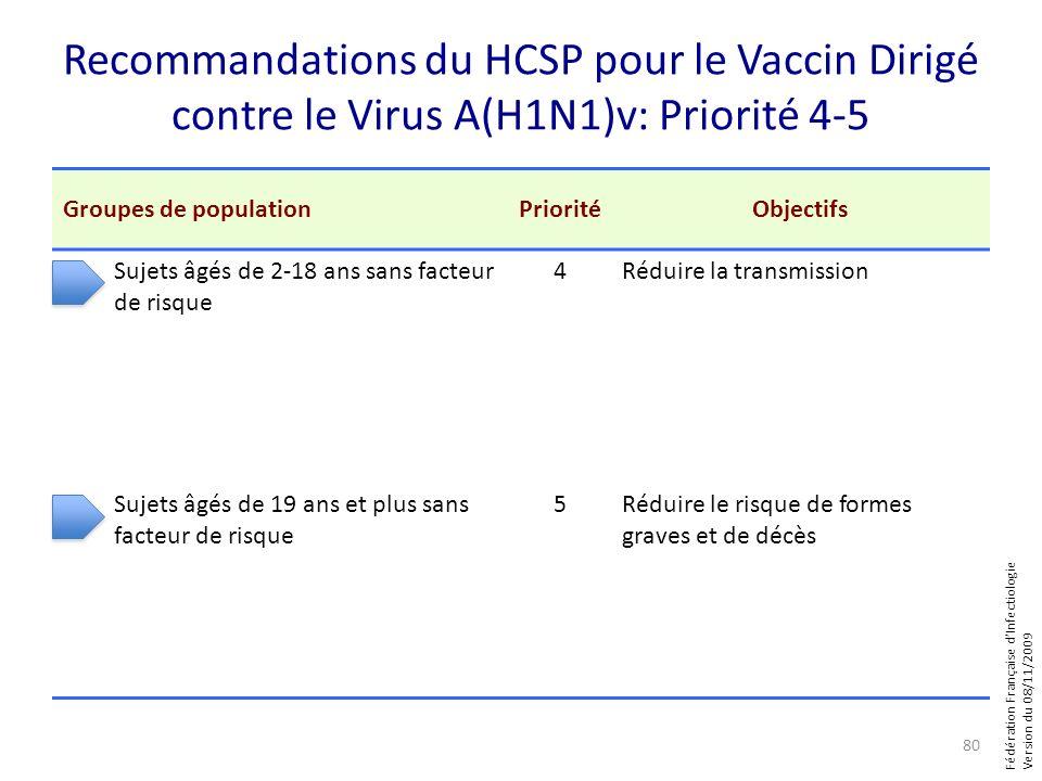 Fédération Française dInfectiologie Version du 08/11/2009 Recommandations du HCSP pour le Vaccin Dirigé contre le Virus A(H1N1)v: Priorité 4-5 Groupes