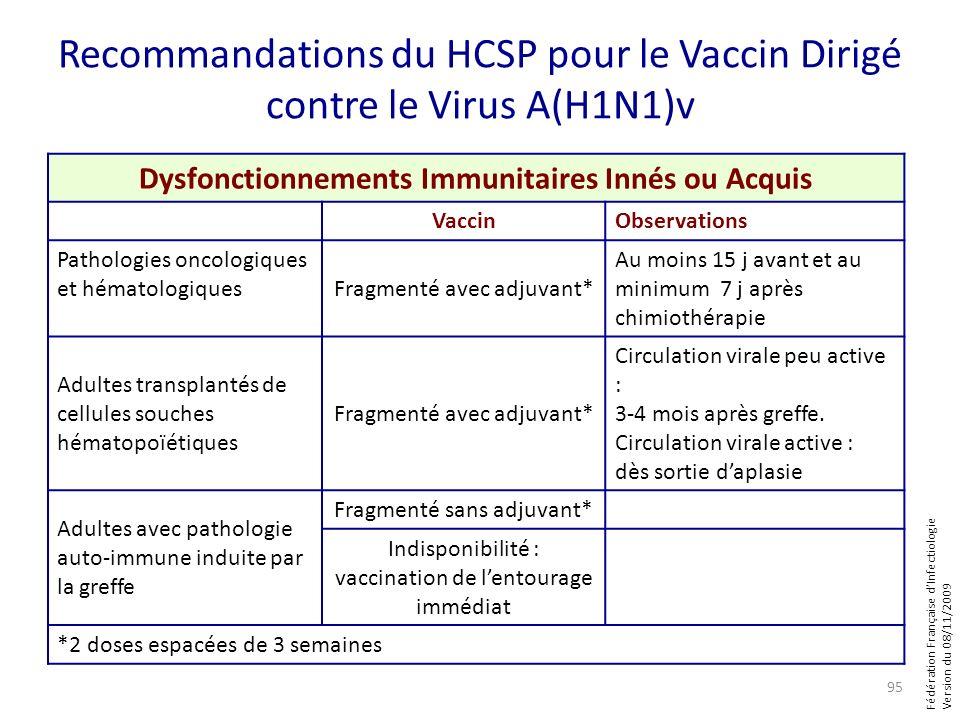 Fédération Française dInfectiologie Version du 08/11/2009 Recommandations du HCSP pour le Vaccin Dirigé contre le Virus A(H1N1)v Dysfonctionnements Im