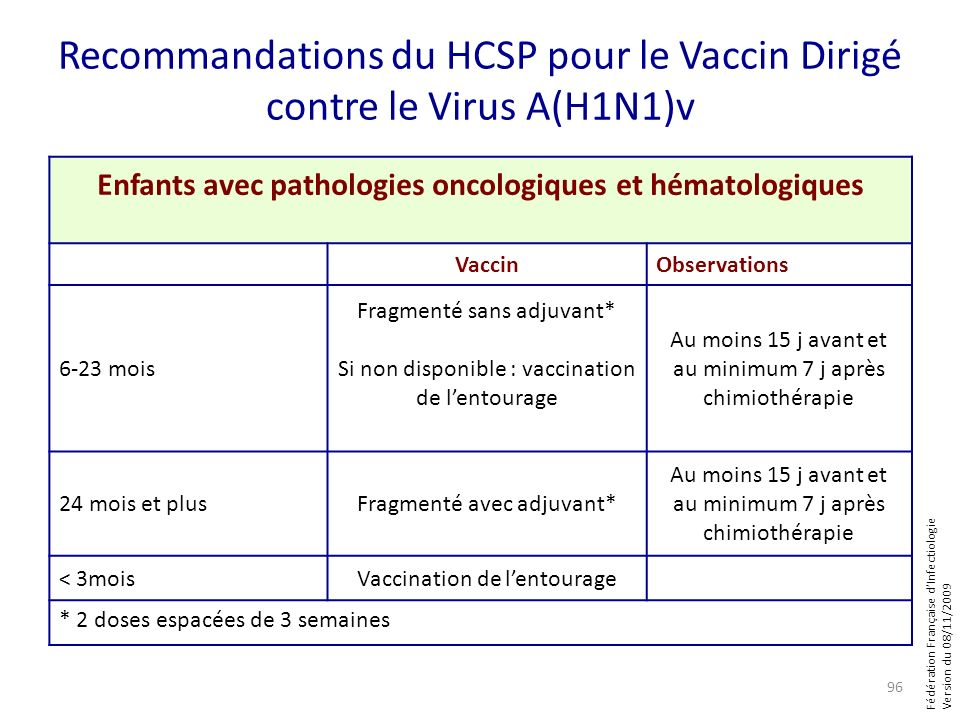 Fédération Française dInfectiologie Version du 08/11/2009 Recommandations du HCSP pour le Vaccin Dirigé contre le Virus A(H1N1)v 96 Enfants avec patho