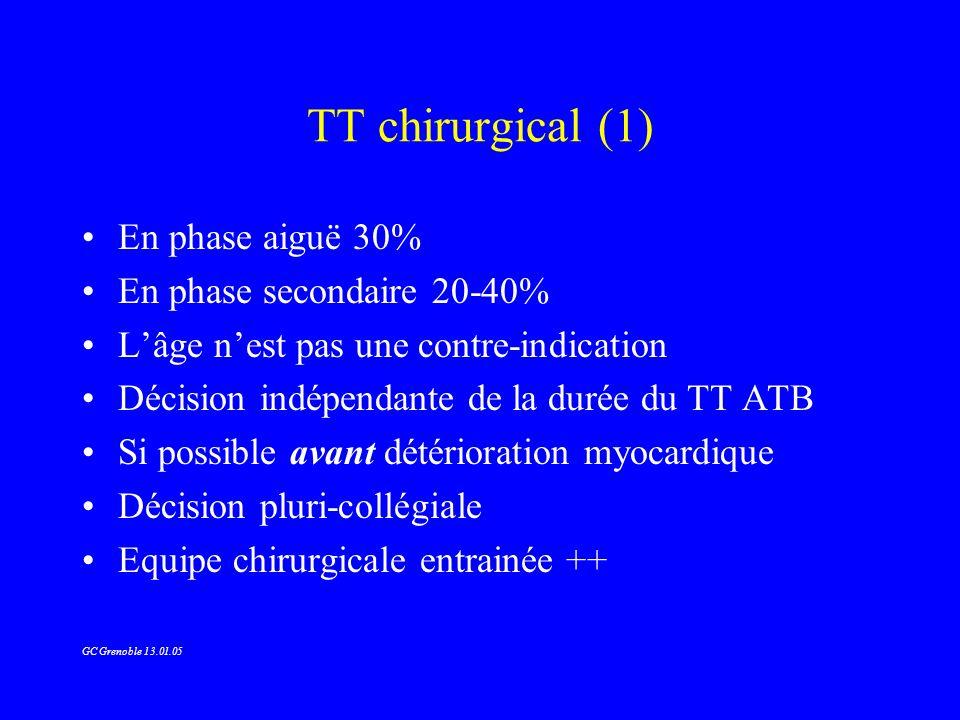 TT chirurgical (1) En phase aiguë 30% En phase secondaire 20-40% Lâge nest pas une contre-indication Décision indépendante de la durée du TT ATB Si po