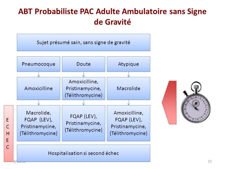 ABT Probabiliste PAC Adulte Ambulatoire sans Signe de Gravité 10 8/06/10 Sujet présumé sain, sans signe de gravité Pneumocoque Doute Atypique Amoxicil