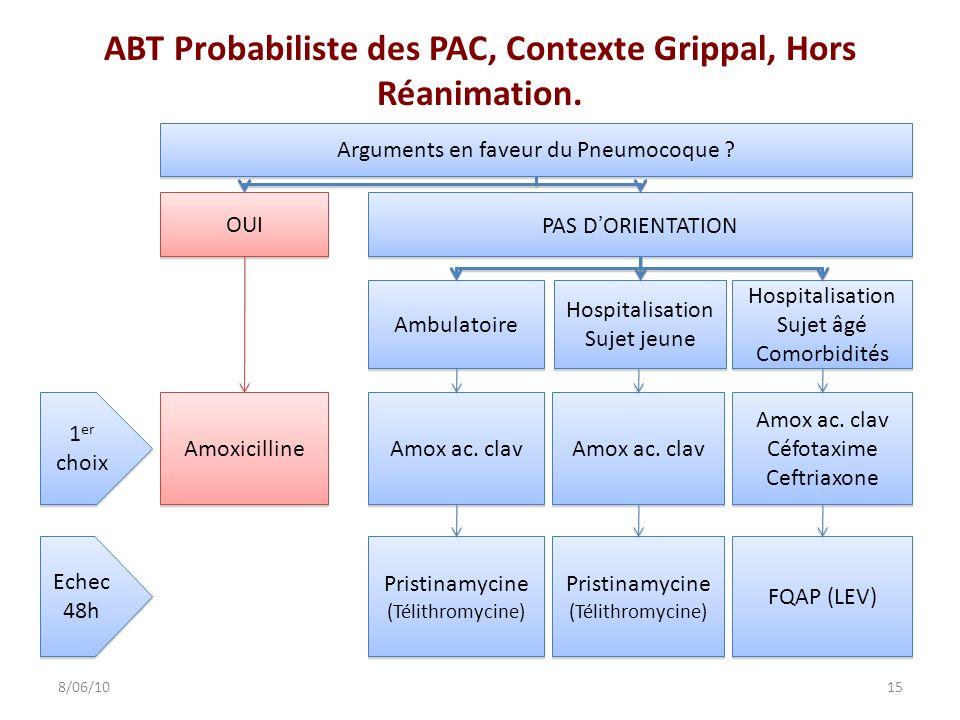 ABT Probabiliste des PAC, Contexte Grippal, Hors Réanimation. 158/06/10 OUI Amoxicilline Arguments en faveur du Pneumocoque ? 1 er choix Echec 48h PAS