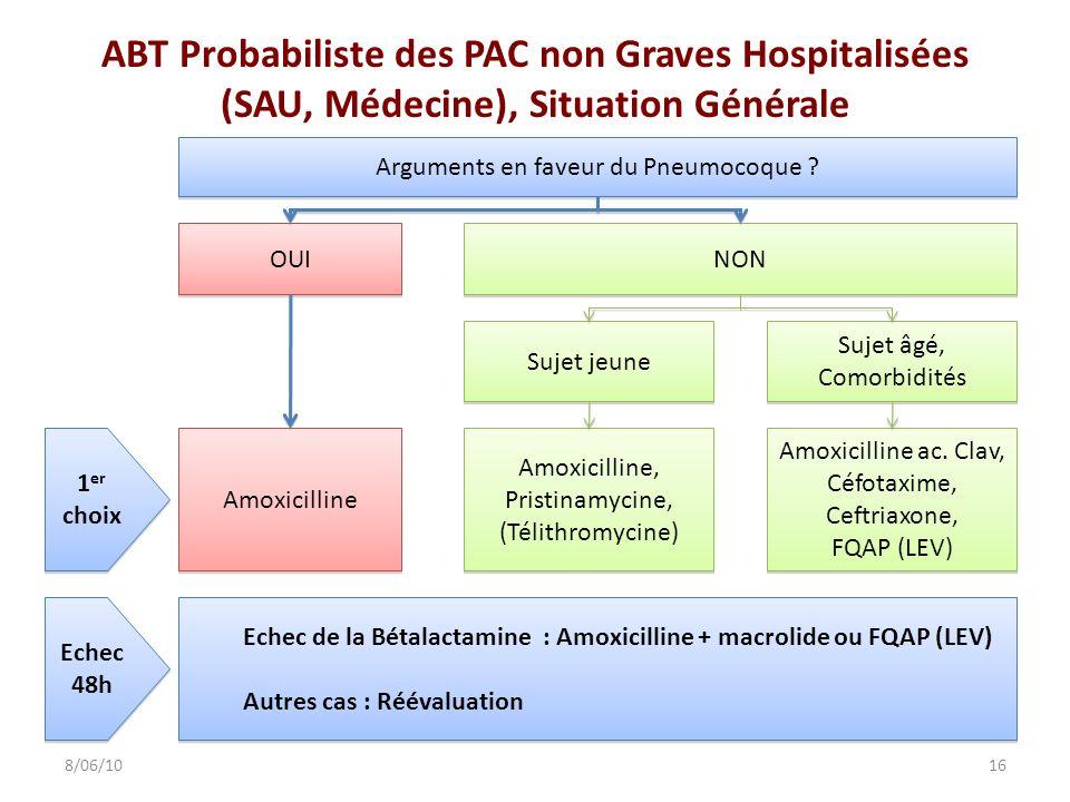 ABT Probabiliste des PAC non Graves Hospitalisées (SAU, Médecine), Situation Générale 168/06/10 OUI NON Amoxicilline Sujet jeune Sujet âgé, Comorbidit