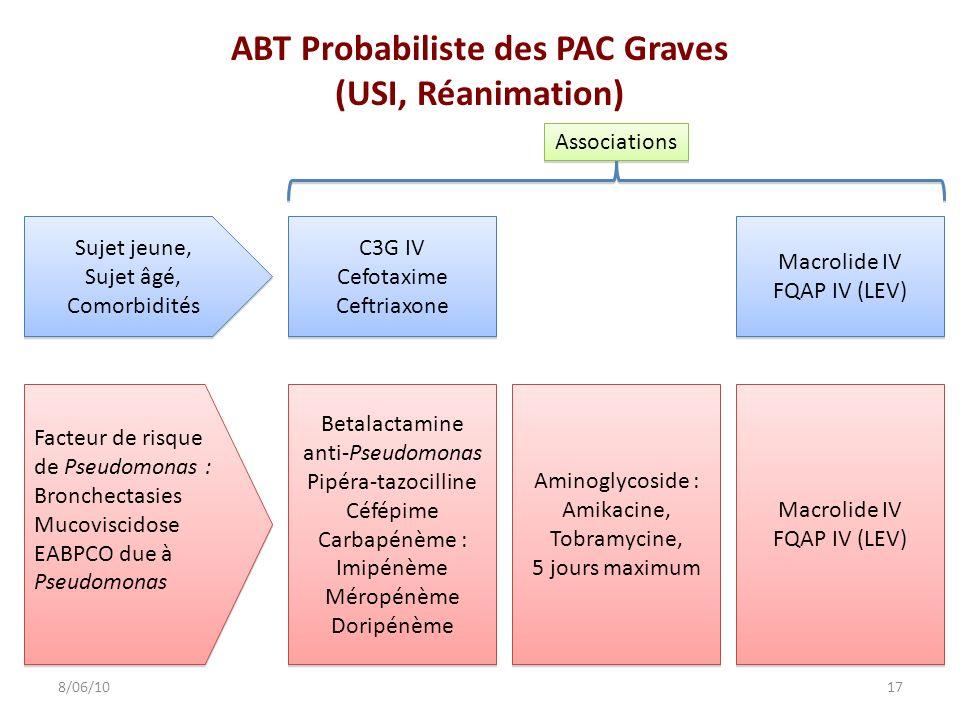 ABT Probabiliste des PAC Graves (USI, Réanimation) 178/06/10 C3G IV Cefotaxime Ceftriaxone C3G IV Cefotaxime Ceftriaxone Macrolide IV FQAP IV (LEV) Ma