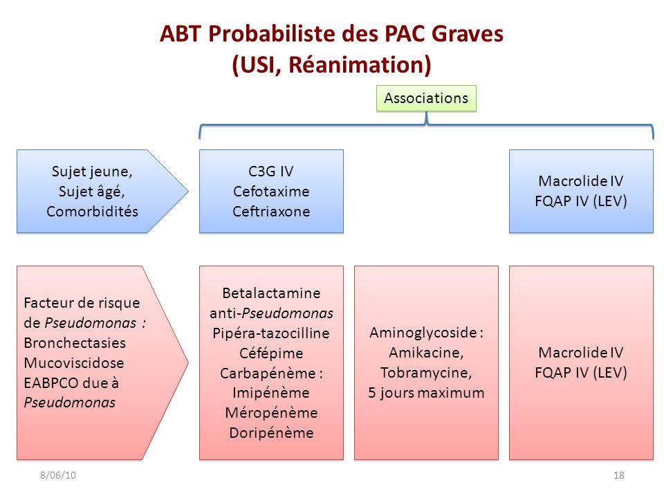 ABT Probabiliste des PAC Graves (USI, Réanimation) 188/06/10 C3G IV Cefotaxime Ceftriaxone C3G IV Cefotaxime Ceftriaxone Macrolide IV FQAP IV (LEV) Ma