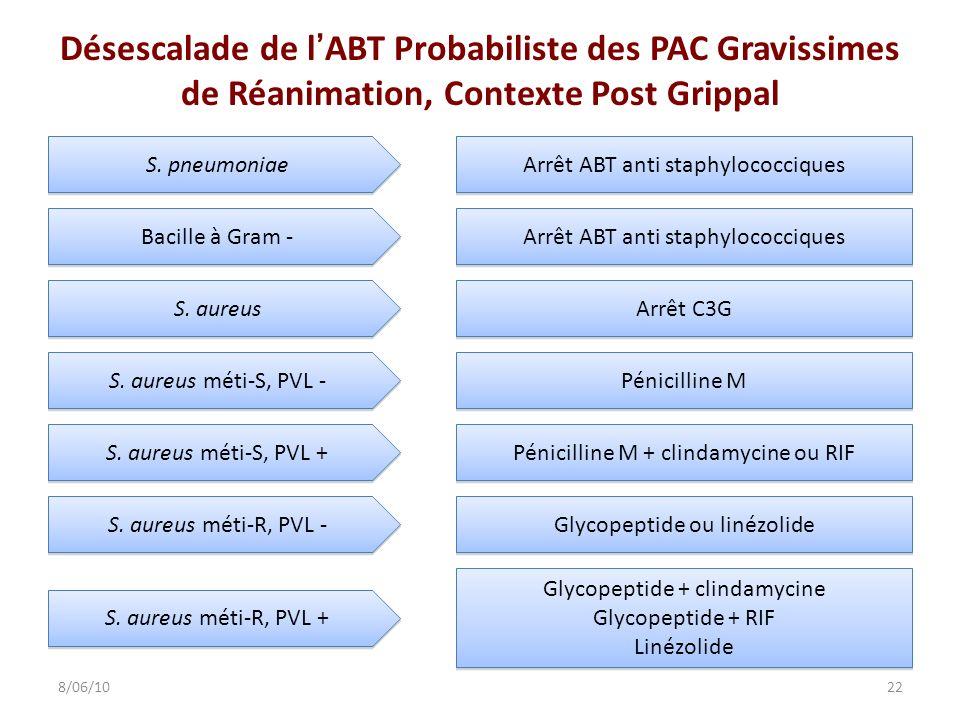 Désescalade de lABT Probabiliste des PAC Gravissimes de Réanimation, Contexte Post Grippal 228/06/10 S. pneumoniae Arrêt ABT anti staphylococciques Ba