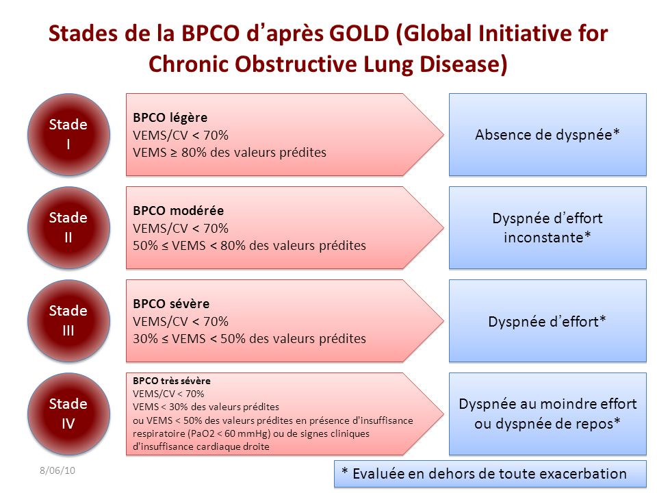 Stades de la BPCO daprès GOLD (Global Initiative for Chronic Obstructive Lung Disease) 278/06/10 Stade I BPCO légère VEMS/CV < 70% VEMS 80% des valeur