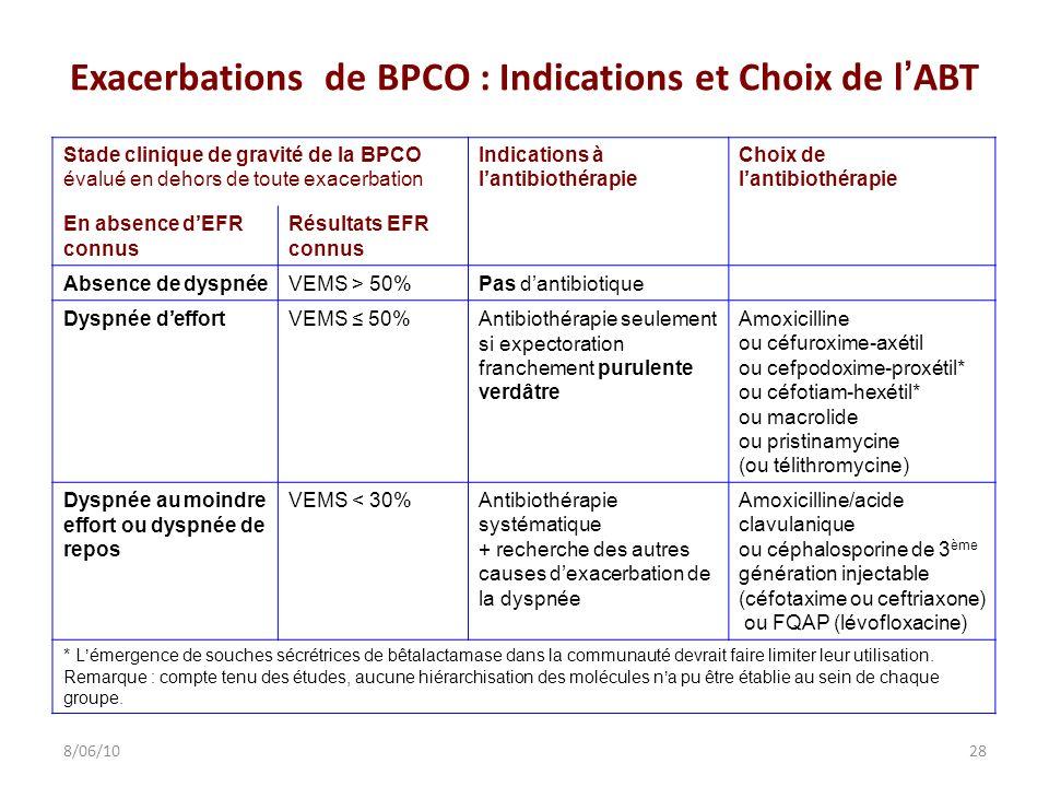 Exacerbations de BPCO : Indications et Choix de lABT Stade clinique de gravité de la BPCO évalué en dehors de toute exacerbation Indications à lantibi