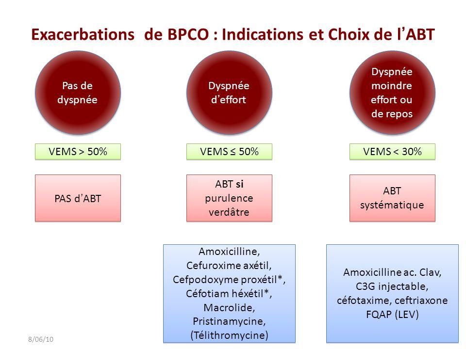 Exacerbations de BPCO : Indications et Choix de lABT 298/06/10 Amoxicilline, Cefuroxime axétil, Cefpodoxyme proxétil*, Céfotiam héxétil*, Macrolide, P