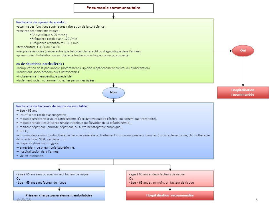 Pneumonie communautaire Recherche de signes de gravité : atteinte des fonctions supérieures (altération de la conscience), atteinte des fonctions vita
