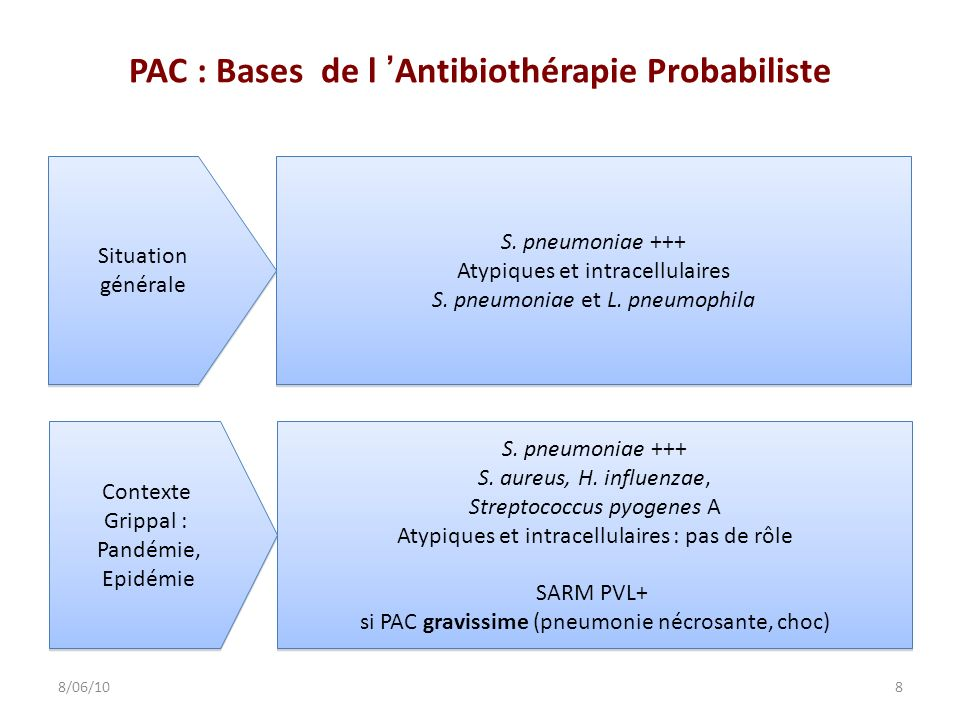 PAC : Bases de l Antibiothérapie Probabiliste S. pneumoniae +++ Atypiques et intracellulaires S. pneumoniae et L. pneumophila S. pneumoniae +++ Atypiq