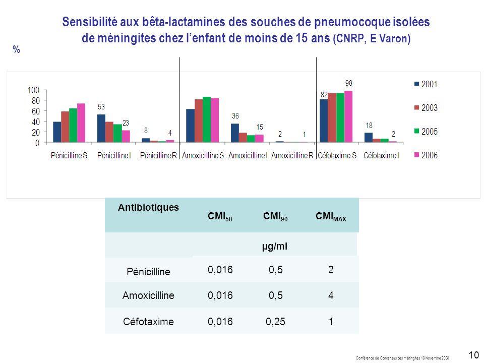 Conférence de Concensus des méningites 19 Novembre 2008 10 Sensibilité aux bêta-lactamines des souches de pneumocoque isolées de méningites chez lenfant de moins de 15 ans (CNRP, E Varon) % Antibiotiques CMI 50 CMI 90 CMI MAX µg/ml Pénicilline 0,0160,52 Amoxicilline0,0160,54 Céfotaxime0,0160,251
