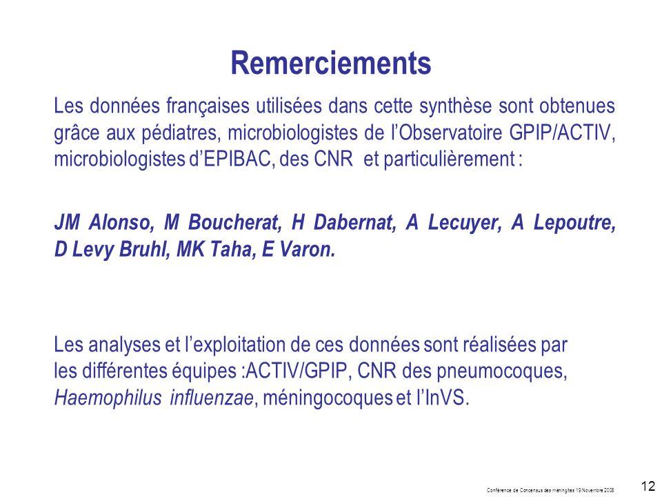 Conférence de Concensus des méningites 19 Novembre 2008 12 Remerciements Les données françaises utilisées dans cette synthèse sont obtenues grâce aux pédiatres, microbiologistes de lObservatoire GPIP/ACTIV, microbiologistes dEPIBAC, des CNR et particulièrement : JM Alonso, M Boucherat, H Dabernat, A Lecuyer, A Lepoutre, D Levy Bruhl, MK Taha, E Varon.