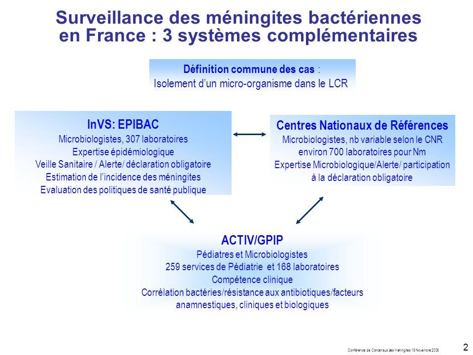 Conférence de Concensus des méningites 19 Novembre 2008 2 Surveillance des méningites bactériennes en France : 3 systèmes complémentaires Centres Nationaux de Références Microbiologistes, nb variable selon le CNR environ 700 laboratoires pour Nm Expertise Microbiologique/Alerte/ participation à la déclaration obligatoire InVS: EPIBAC Microbiologistes, 307 laboratoires Expertise épidémiologique Veille Sanitaire / Alerte/ déclaration obligatoire Estimation de lincidence des méningites Evaluation des politiques de santé publique ACTIV/GPIP Pédiatres et Microbiologistes 259 services de Pédiatrie et 168 laboratoires Compétence clinique Corrélation bactéries/résistance aux antibiotiques/facteurs anamnestiques, cliniques et biologiques Définition commune des cas : Isolement dun micro-organisme dans le LCR