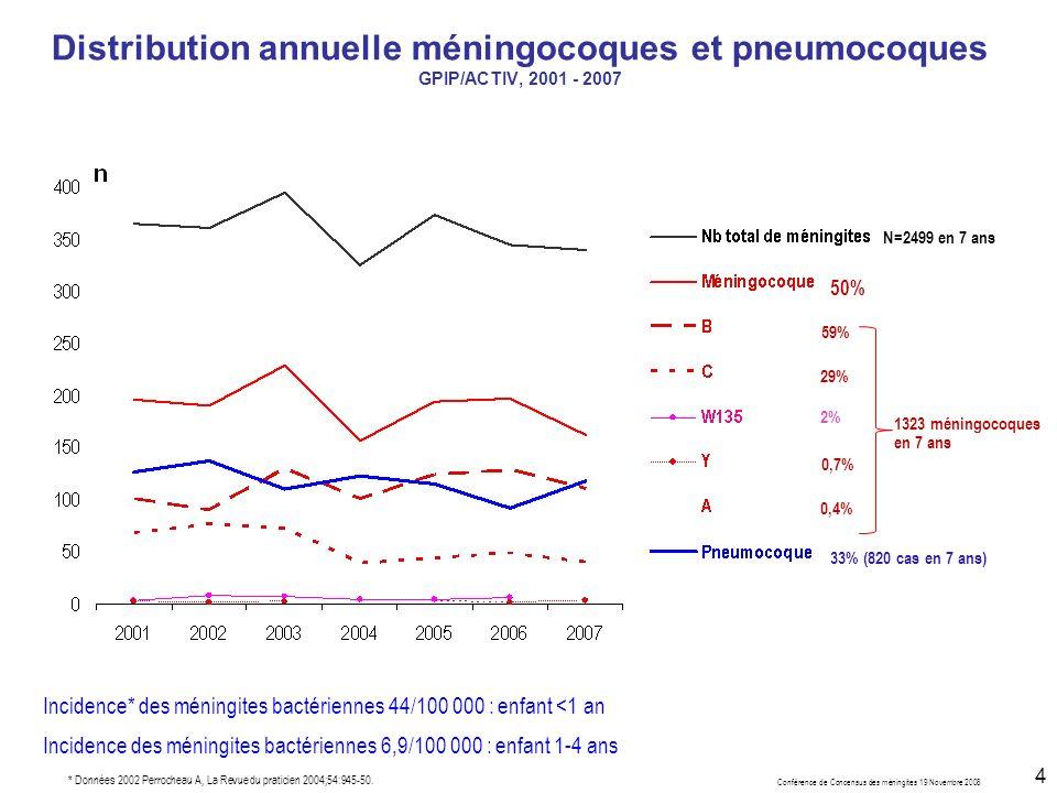 Conférence de Concensus des méningites 19 Novembre 2008 4 Distribution annuelle méningocoques et pneumocoques GPIP/ACTIV, 2001 - 2007 1323 méningocoques en 7 ans 33% (820 cas en 7 ans) 2% 0,7% 0,4% 29% 59% N=2499 en 7 ans 50% Incidence* des méningites bactériennes 44/100 000 : enfant <1 an Incidence des méningites bactériennes 6,9/100 000 : enfant 1-4 ans * Données 2002 Perrocheau A, La Revue du praticien 2004;54:945-50.