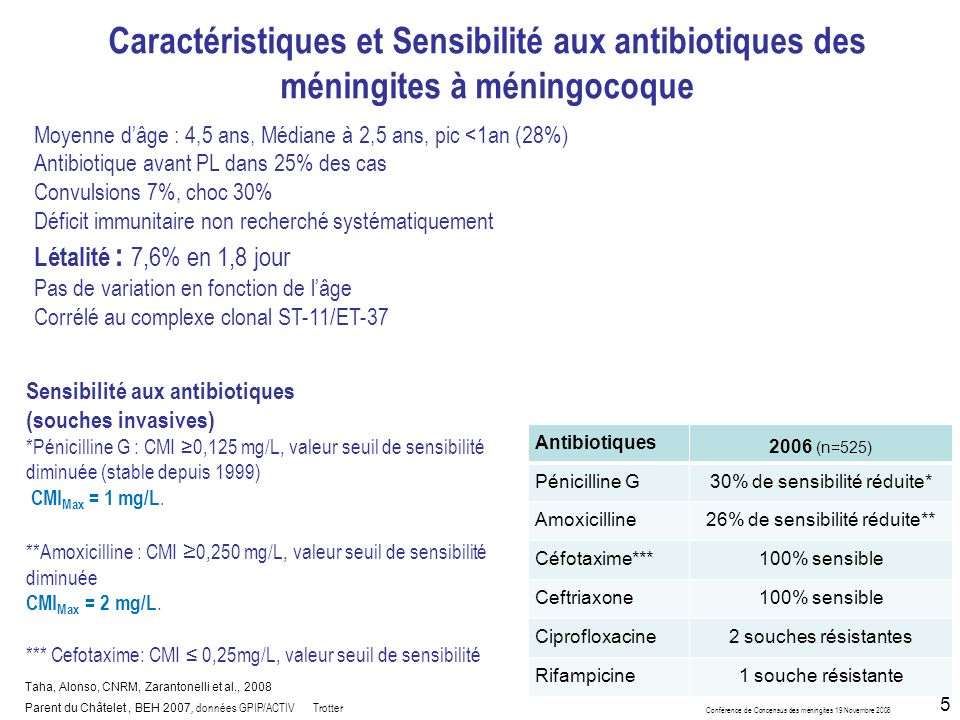 Conférence de Concensus des méningites 19 Novembre 2008 5 Caractéristiques et Sensibilité aux antibiotiques des méningites à méningocoque Moyenne dâge : 4,5 ans, Médiane à 2,5 ans, pic <1an (28%) Antibiotique avant PL dans 25% des cas Convulsions 7%, choc 30% Déficit immunitaire non recherché systématiquement Létalité : 7,6% en 1,8 jour Pas de variation en fonction de lâge Corrélé au complexe clonal ST-11/ET-37 Antibiotiques 2006 (n=525) Pénicilline G30% de sensibilité réduite* Amoxicilline26% de sensibilité réduite** Céfotaxime***100% sensible Ceftriaxone100% sensible Ciprofloxacine2 souches résistantes Rifampicine1 souche résistante Sensibilité aux antibiotiques (souches invasives) *Pénicilline G : CMI 0,125 mg/L, valeur seuil de sensibilité diminuée (stable depuis 1999) CMI Max = 1 mg/L.