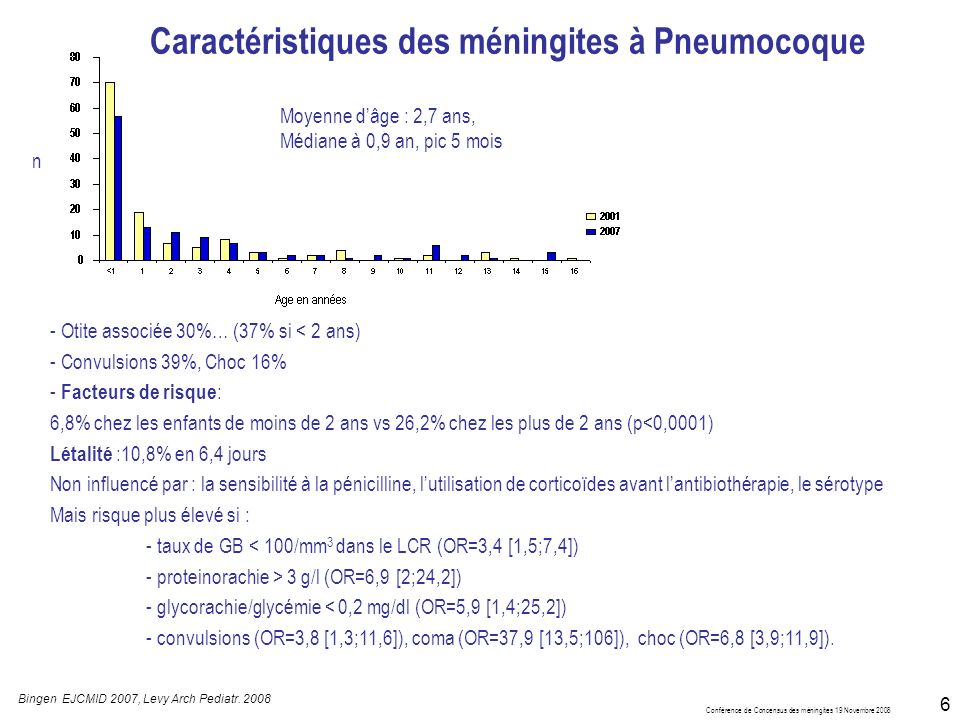 Conférence de Concensus des méningites 19 Novembre 2008 6 Caractéristiques des méningites à Pneumocoque - Otite associée 30%… (37% si < 2 ans) - Convulsions 39%, Choc 16% - Facteurs de risque : 6,8% chez les enfants de moins de 2 ans vs 26,2% chez les plus de 2 ans (p<0,0001) Létalité :10,8% en 6,4 jours Non influencé par : la sensibilité à la pénicilline, lutilisation de corticoïdes avant lantibiothérapie, le sérotype Mais risque plus élevé si : - taux de GB < 100/mm 3 dans le LCR (OR=3,4 [1,5;7,4]) - proteinorachie > 3 g/l (OR=6,9 [2;24,2]) - glycorachie/glycémie < 0,2 mg/dl (OR=5,9 [1,4;25,2]) - convulsions (OR=3,8 [1,3;11,6]), coma (OR=37,9 [13,5;106]), choc (OR=6,8 [3,9;11,9]).