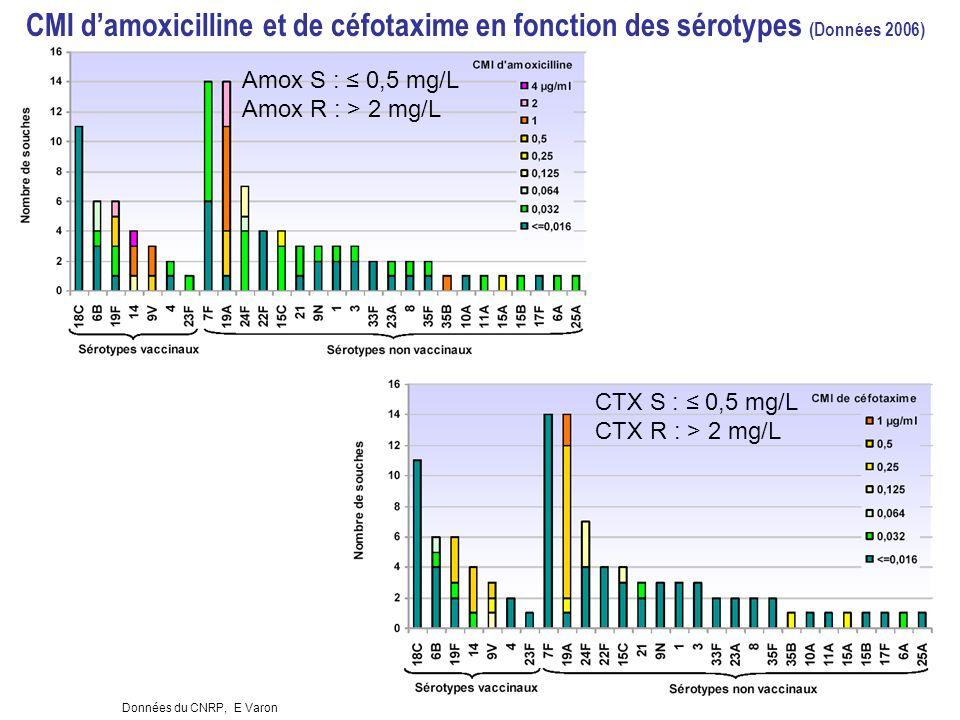 Conférence de Concensus des méningites 19 Novembre 2008 9 Données du CNRP, E Varon CMI damoxicilline et de céfotaxime en fonction des sérotypes (Données 2006) Amox S : 0,5 mg/L Amox R : > 2 mg/L CTX S : 0,5 mg/L CTX R : > 2 mg/L