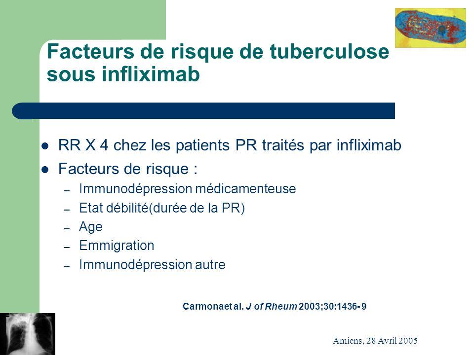 Amiens, 28 Avril 2005 Facteurs de risque de tuberculose sous infliximab RR X 4 chez les patients PR traités par infliximab Facteurs de risque : – Immu