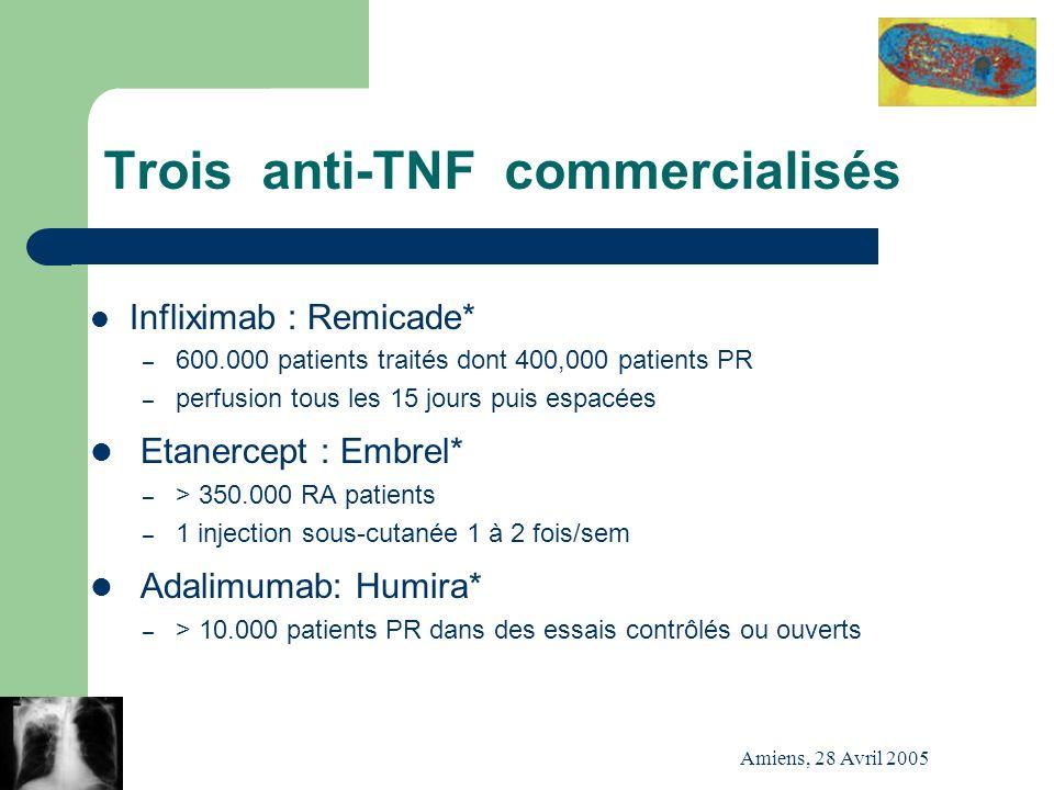 Amiens, 28 Avril 2005 Trois anti-TNF commercialisés Infliximab : Remicade* – 600.000 patients traités dont 400,000 patients PR – perfusion tous les 15