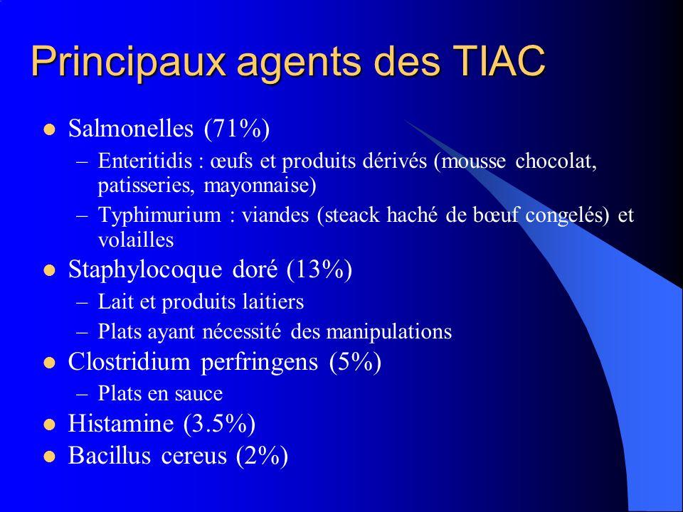 Principaux agents des TIAC Salmonelles (71%) –Enteritidis : œufs et produits dérivés (mousse chocolat, patisseries, mayonnaise) –Typhimurium : viandes