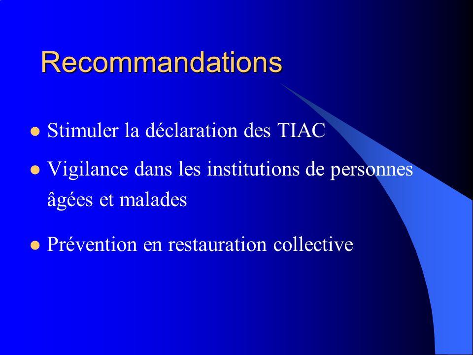 Recommandations Stimuler la déclaration des TIAC Vigilance dans les institutions de personnes âgées et malades Prévention en restauration collective