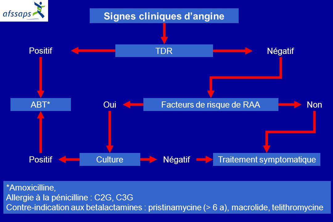 10 Signes cliniques dangine TDR Positif Négatif ABT*OuiNonFacteurs de risque de RAA Traitement symptomatique Culture Positif Négatif *Amoxicilline, Allergie à la pénicilline : C2G, C3G Contre-indication aux betalactamines : pristinamycine (> 6 a), macrolide, telithromycine
