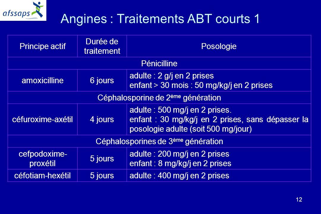 12 Angines : Traitements ABT courts 1 Principe actif Durée de traitement Posologie Pénicilline amoxicilline6 jours adulte : 2 g/j en 2 prises enfant > 30 mois : 50 mg/kg/j en 2 prises Céphalosporine de 2 ème génération céfuroxime-axétil4 jours adulte : 500 mg/j en 2 prises.