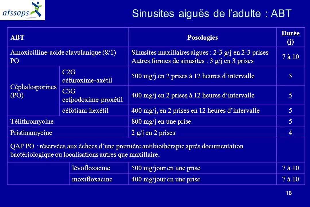 18 Sinusites aiguës de ladulte : ABT ABTPosologies Durée (j) Amoxicilline-acide clavulanique (8/1) PO Sinusites maxillaires aiguës : 2-3 g/j en 2-3 prises Autres formes de sinusites : 3 g/j en 3 prises 7 à 10 Céphalosporines (PO) C2G céfuroxime-axétil 500 mg/j en 2 prises à 12 heures dintervalle5 C3G cefpodoxime-proxétil 400 mg/j en 2 prises à 12 heures dintervalle5 céfotiam-hexétil400 mg/j, en 2 prises en 12 heures dintervalle5 Télithromycine800 mg/j en une prise5 Pristinamycine2 g/j en 2 prises4 QAP PO : réservées aux échecs dune première antibiothérapie après documentation bactériologique ou localisations autres que maxillaire.