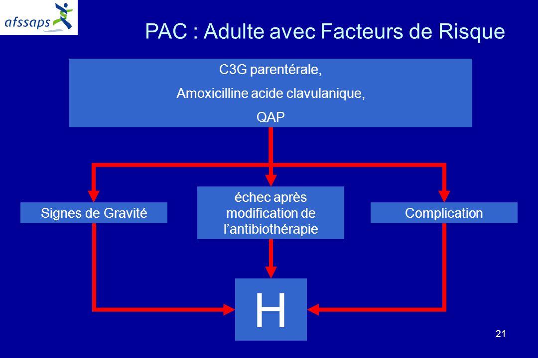 21 PAC : Adulte avec Facteurs de Risque H C3G parentérale, Amoxicilline acide clavulanique, QAP Signes de GravitéComplication échec après modification de lantibiothérapie