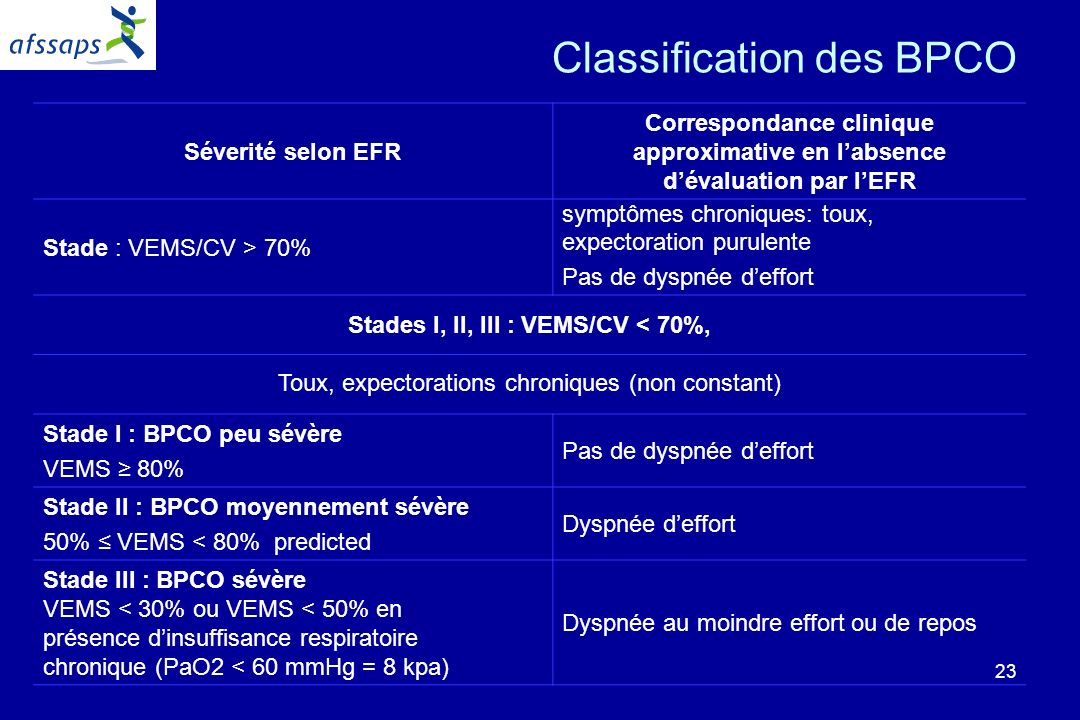23 Classification des BPCO Séverité selon EFR Correspondance clinique approximative en labsence dévaluation par lEFR Stade : VEMS/CV > 70% symptômes c