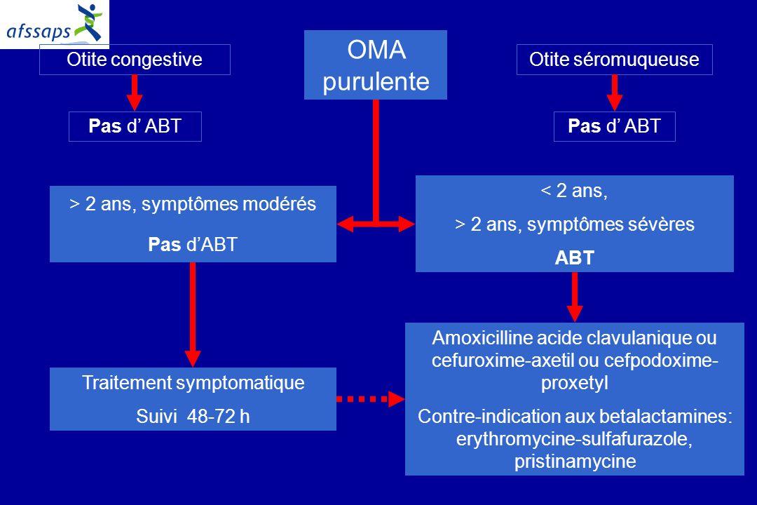5 OMA purulente Otite séromuqueuseOtite congestive Pas d ABT > 2 ans, symptômes modérés Pas dABT < 2 ans, > 2 ans, symptômes sévères ABT Traitement symptomatique Suivi 48-72 h Amoxicilline acide clavulanique ou cefuroxime-axetil ou cefpodoxime- proxetyl Contre-indication aux betalactamines: erythromycine-sulfafurazole, pristinamycine