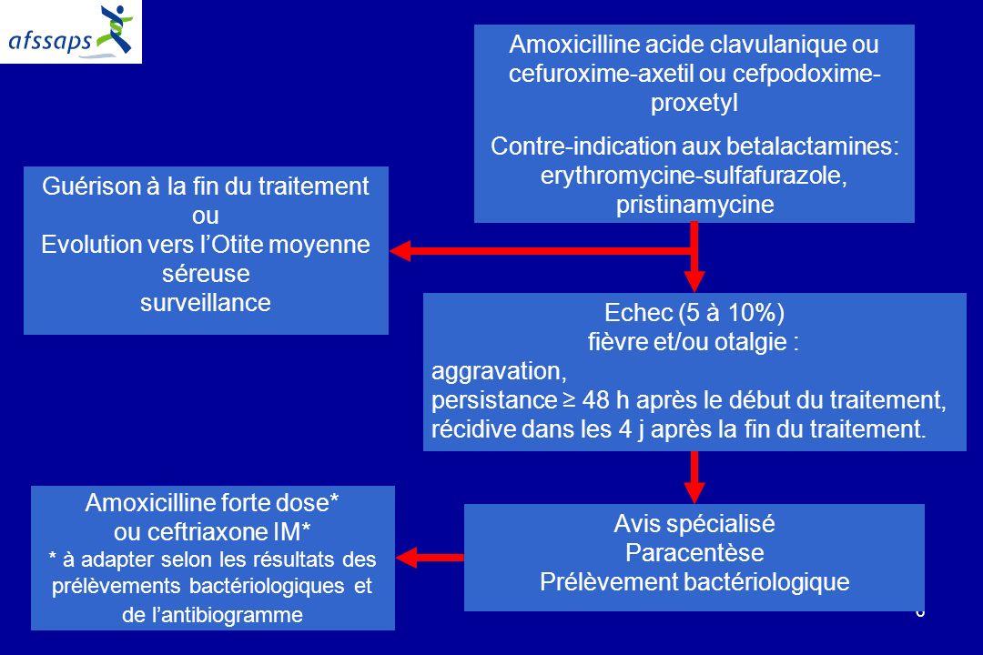 6 Amoxicilline acide clavulanique ou cefuroxime-axetil ou cefpodoxime- proxetyl Contre-indication aux betalactamines: erythromycine-sulfafurazole, pristinamycine Echec (5 à 10%) fièvre et/ou otalgie : aggravation, persistance 48 h après le début du traitement, récidive dans les 4 j après la fin du traitement.