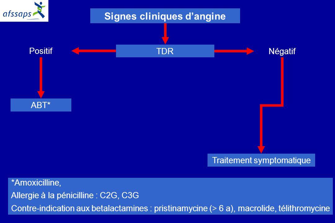 9 Signes cliniques dangine TDR Positif Négatif ABT* Traitement symptomatique *Amoxicilline, Allergie à la pénicilline : C2G, C3G Contre-indication aux betalactamines : pristinamycine (> 6 a), macrolide, télithromycine