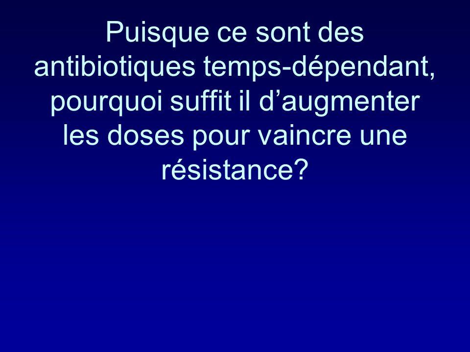 -lactamines Pharmacologie Bactéricidie independante de la concentration – Antibiotiques temps-dépendant: La durée au dessus de la CMI est corrélée à l