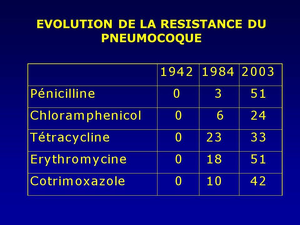 Aminopenicillines (ampicilline, amoxicilline) Developpés pour augmenter lactivité vis à vis des germes aérobies gram- négatifs Gram-positive Gram-nega