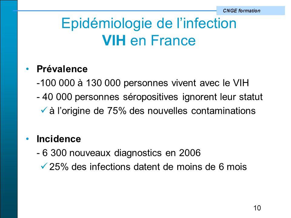 CNGE formation Epidémiologie de linfection VIH en France Prévalence -100 000 à 130 000 personnes vivent avec le VIH - 40 000 personnes séropositives ignorent leur statut à lorigine de 75% des nouvelles contaminations Incidence - 6 300 nouveaux diagnostics en 2006 25% des infections datent de moins de 6 mois 10