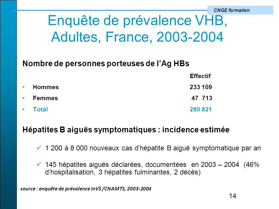 CNGE formation Enquête de prévalence VHB, Adultes, France, 2003-2004 Nombre de personnes porteuses de lAg HBs Effectif Hommes 233 109 Femmes 47 713 Total280 821 Hépatites B aiguës symptomatiques : incidence estimée 1 200 à 8 000 nouveaux cas dhépatite B aiguë symptomatique par an 145 hépatites aiguës déclarées, documentées en 2003 – 2004 (46% dhospitalisation, 3 hépatites fulminantes, 2 décès) 14 source : enquête de prévalence InVS /CNAMTS, 2003-2004