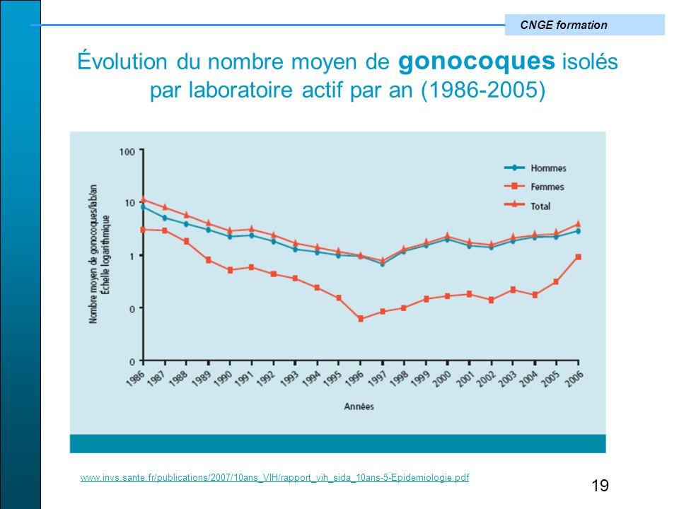 CNGE formation Évolution du nombre moyen de gonocoques isolés par laboratoire actif par an (1986-2005) 19 www.invs.sante.fr/publications/2007/10ans_VIH/rapport_vih_sida_10ans-5-Epidemiologie.pdf