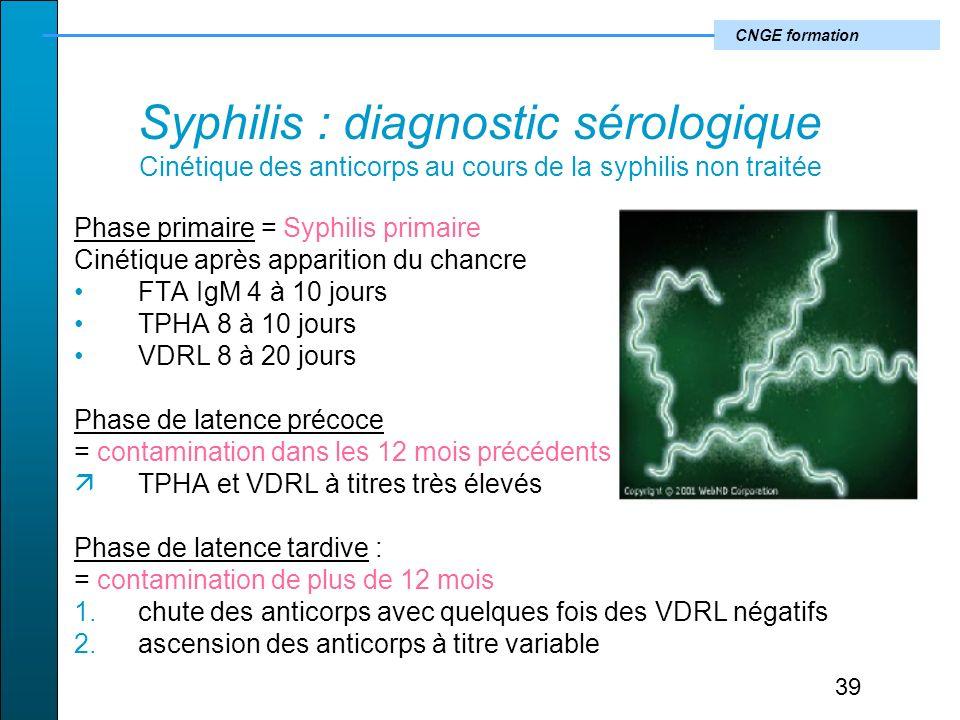 CNGE formation Syphilis : diagnostic sérologique Cinétique des anticorps au cours de la syphilis non traitée Phase primaire = Syphilis primaire Cinétique après apparition du chancre FTA IgM 4 à 10 jours TPHA 8 à 10 jours VDRL 8 à 20 jours Phase de latence précoce = contamination dans les 12 mois précédents TPHA et VDRL à titres très élevés Phase de latence tardive : = contamination de plus de 12 mois 1.chute des anticorps avec quelques fois des VDRL négatifs 2.ascension des anticorps à titre variable 39
