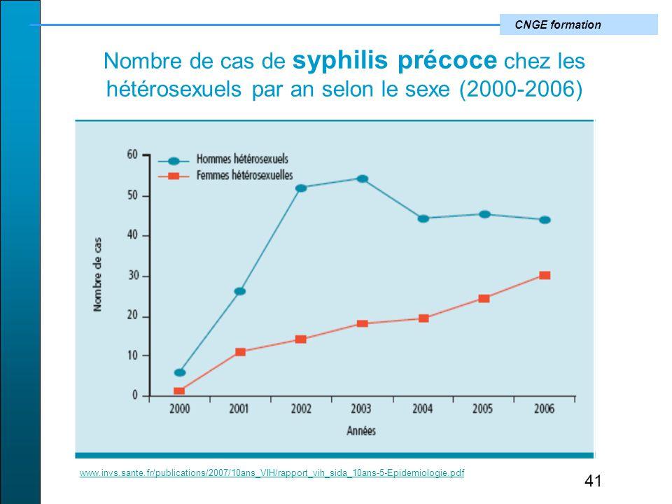 CNGE formation Nombre de cas de syphilis précoce chez les hétérosexuels par an selon le sexe (2000-2006) 41 www.invs.sante.fr/publications/2007/10ans_VIH/rapport_vih_sida_10ans-5-Epidemiologie.pdf