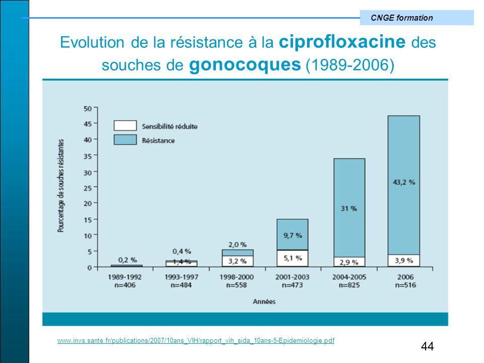 CNGE formation Evolution de la résistance à la ciprofloxacine des souches de gonocoques (1989-2006) 44 www.invs.sante.fr/publications/2007/10ans_VIH/rapport_vih_sida_10ans-5-Epidemiologie.pdf