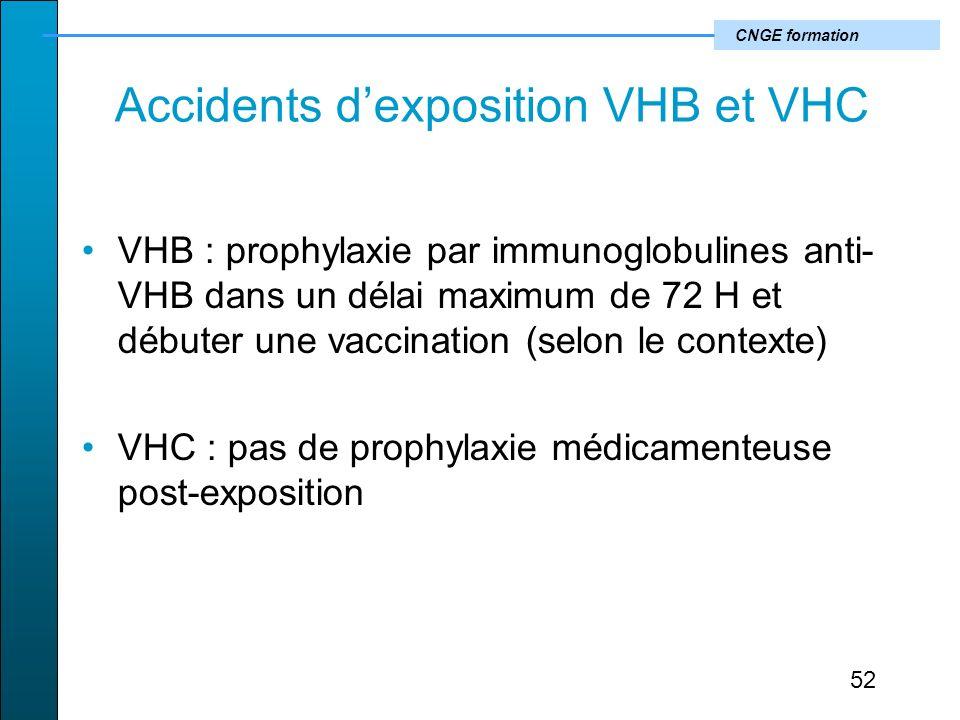 CNGE formation Accidents dexposition VHB et VHC VHB : prophylaxie par immunoglobulines anti- VHB dans un délai maximum de 72 H et débuter une vaccination (selon le contexte) VHC : pas de prophylaxie médicamenteuse post-exposition 52